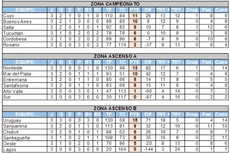 Campeonato_Argentino_Posiciones Fecha 3-MoHicanos.com