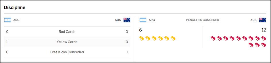 Estadisticas Argentina 15-29 Australia